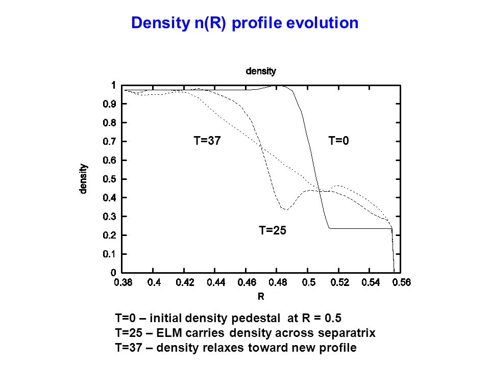 Density n(R) profile evolution