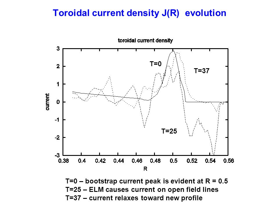 Toroidal current density J(R) evolution