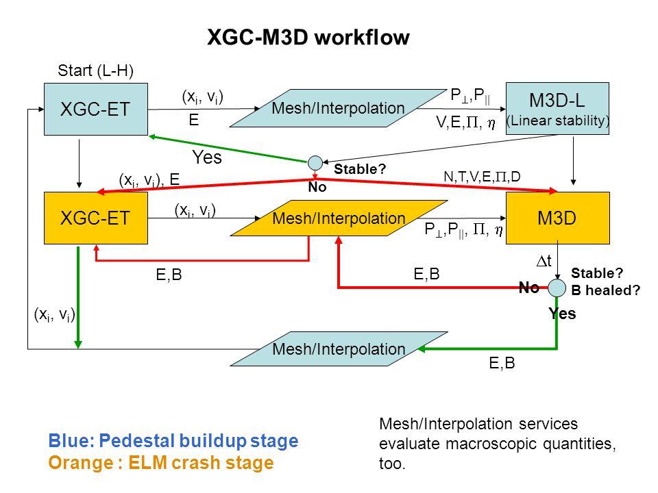 XGC-M3D workflow M3D-L XGC-ET Yes XGC-ET M3D