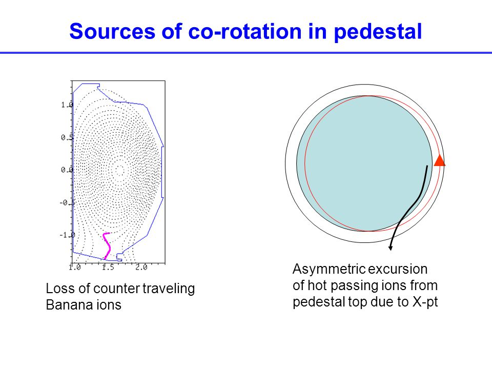 Sources of co-rotation in pedestal