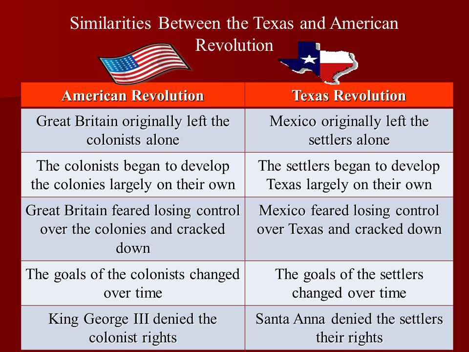 Similarities Between the Texas and American Revolution