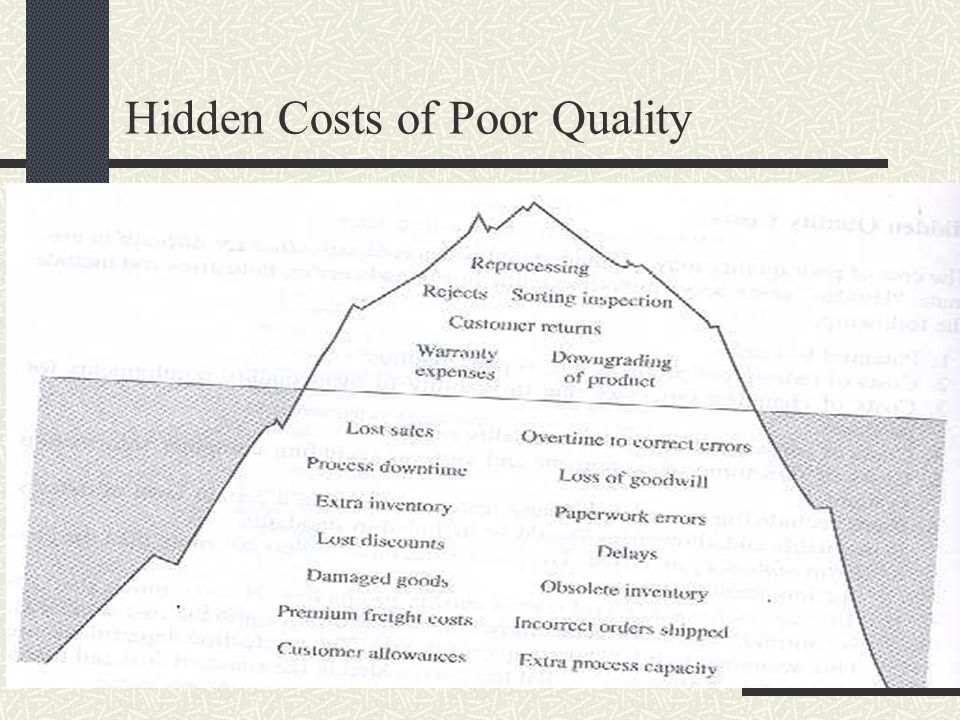 Hidden Costs of Poor Quality