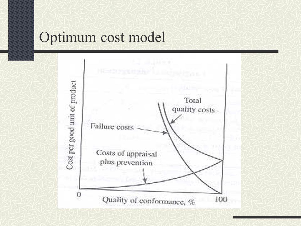 Optimum cost model