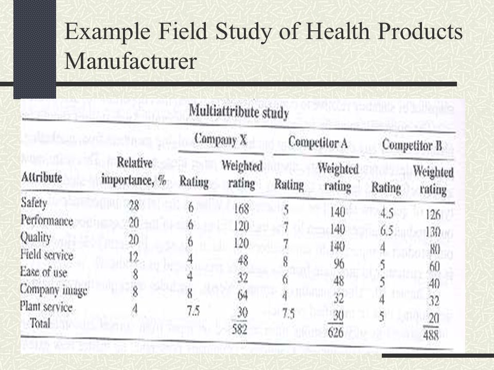 Example Field Study of Health Products Manufacturer