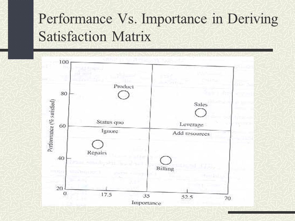 Performance Vs. Importance in Deriving Satisfaction Matrix