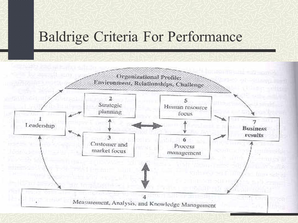 Baldrige Criteria For Performance