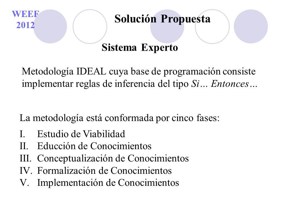 Solución Propuesta Sistema Experto
