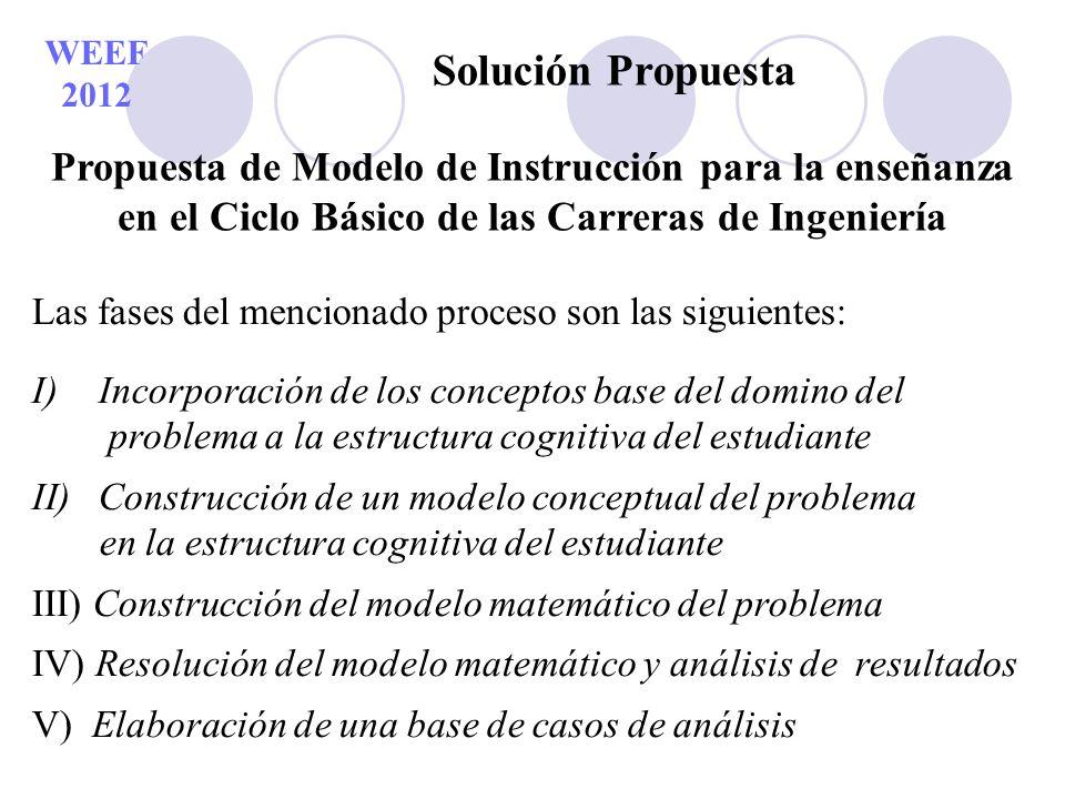 WEEF 2012 Solución Propuesta. Propuesta de Modelo de Instrucción para la enseñanza. en el Ciclo Básico de las Carreras de Ingeniería.