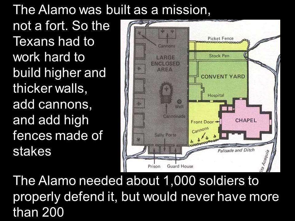 The Alamo was built as a mission, not a fort. So the