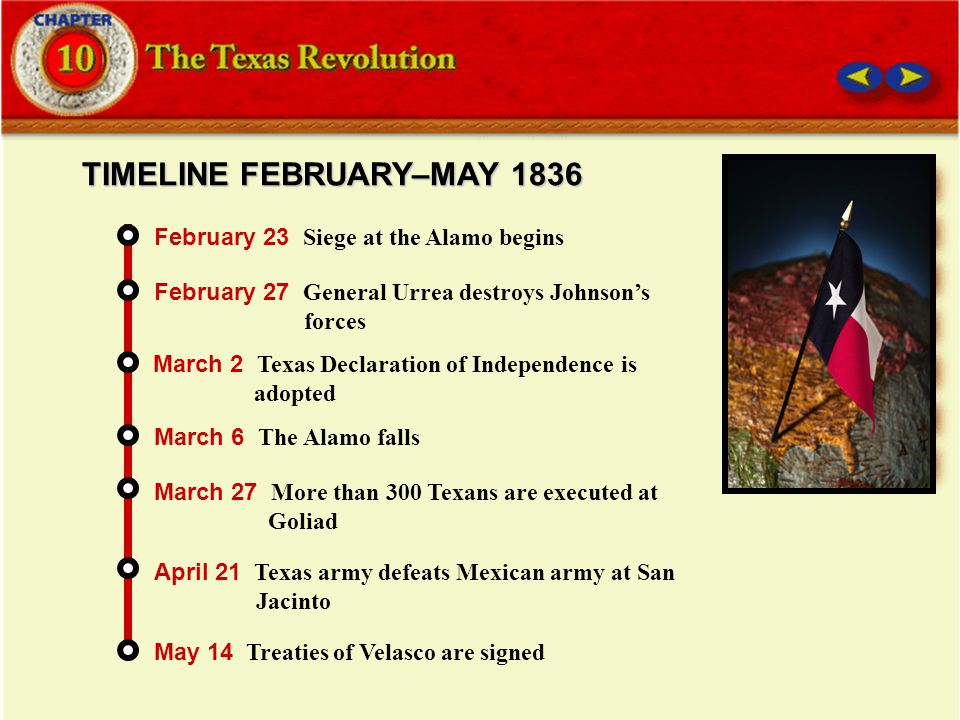 TIMELINE FEBRUARY–MAY 1836