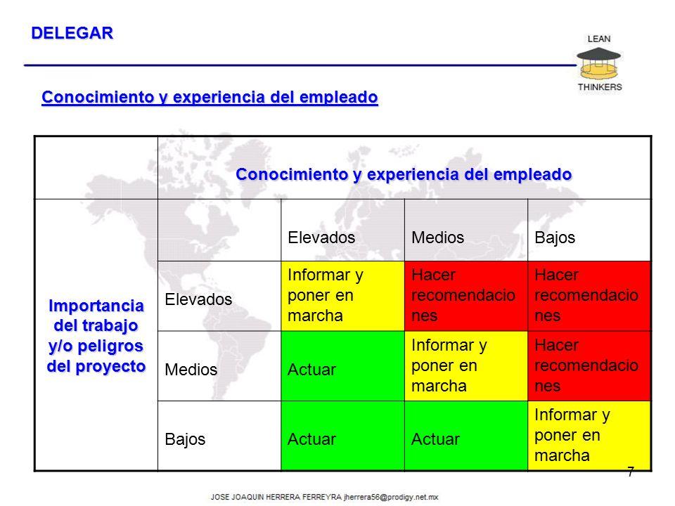 Conocimiento y experiencia del empleado