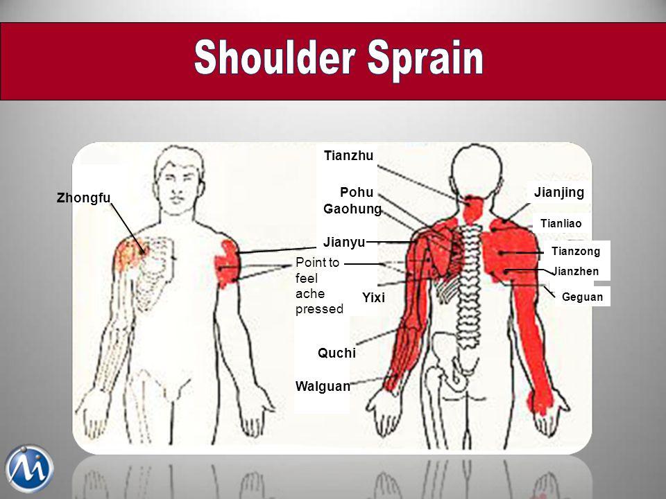 Shoulder Sprain Jianjing Tianzhu Pohu Gaohung Jianyu Quchi Walguan