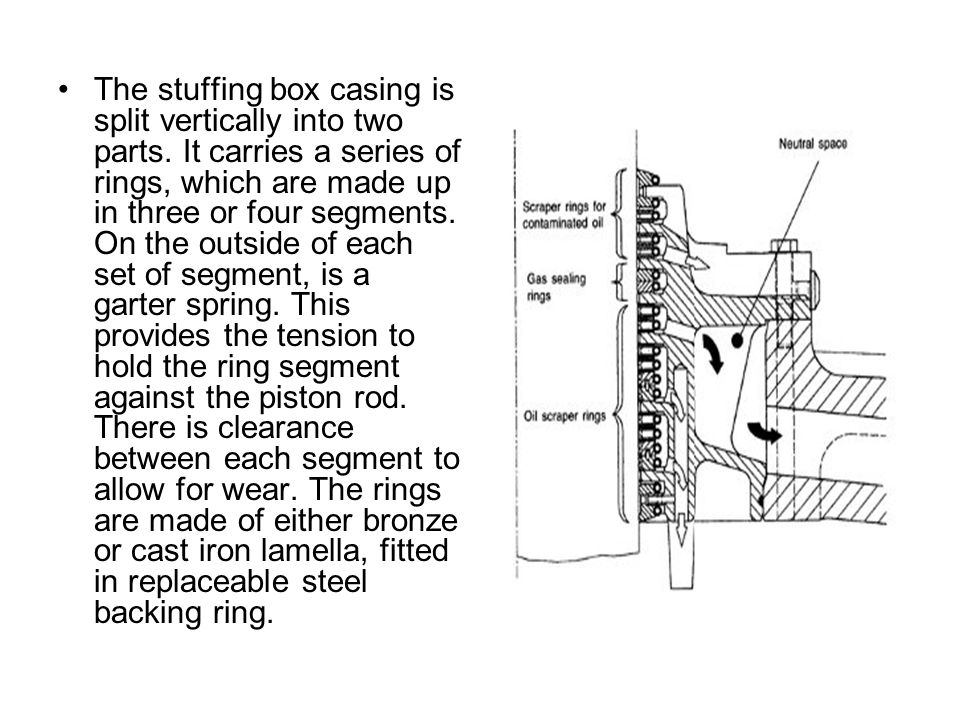 The stuffing box casing is split vertically into two parts