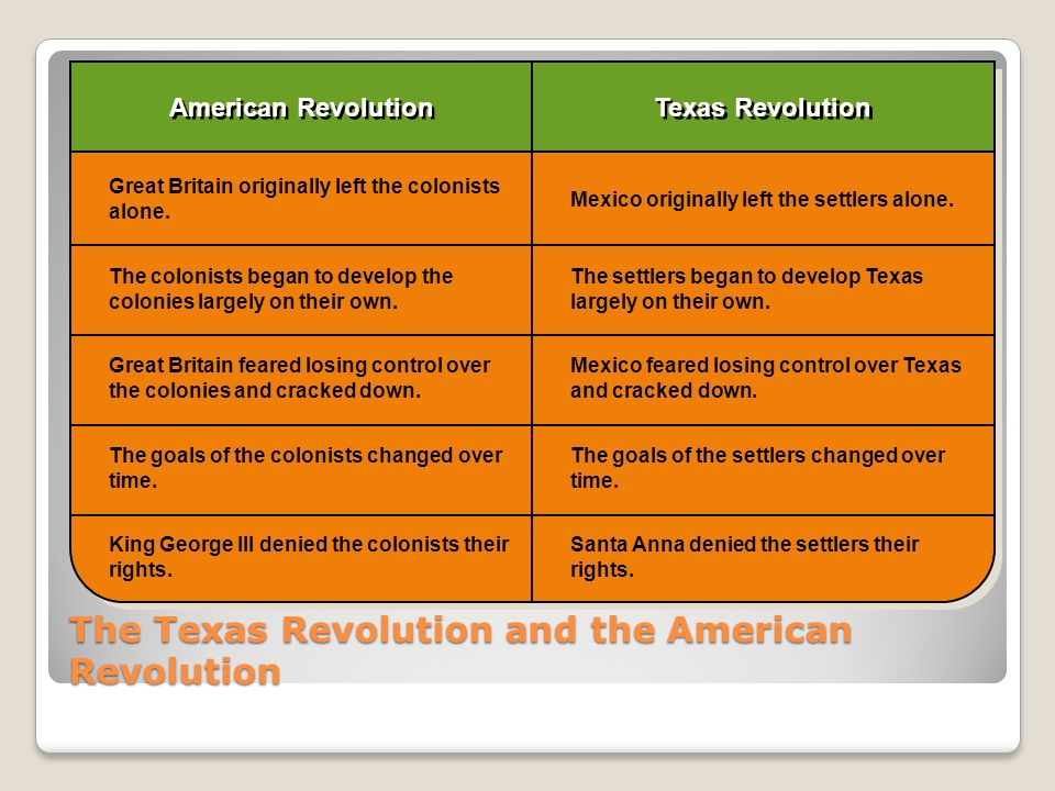 The Texas Revolution and the American Revolution