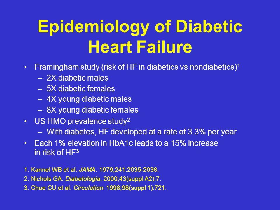Epidemiology of Diabetic Heart Failure