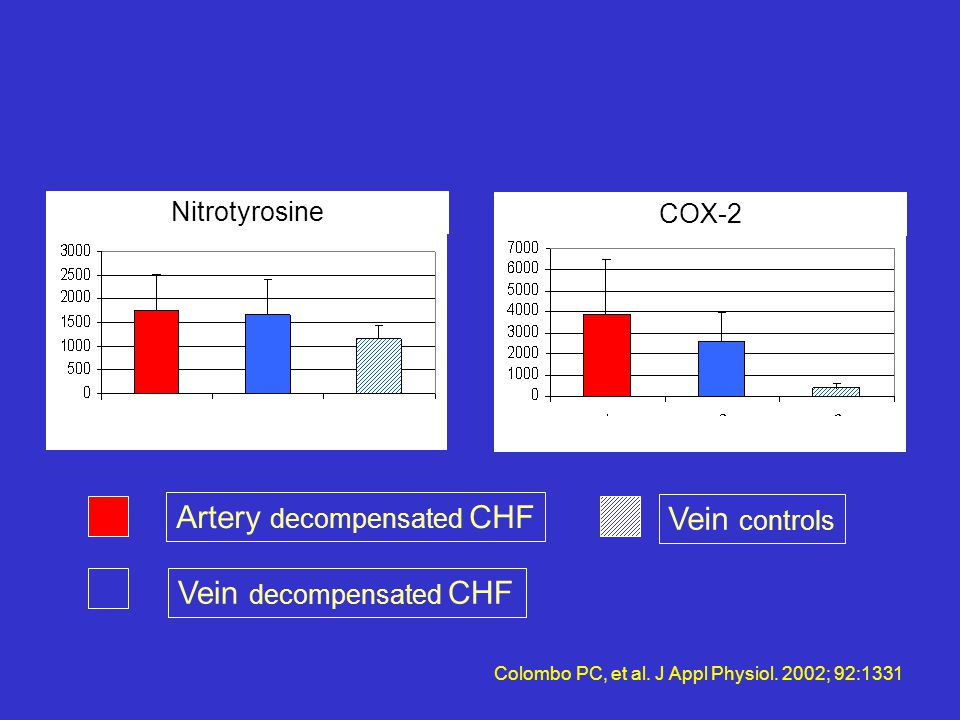 Artery decompensated CHF Vein controls
