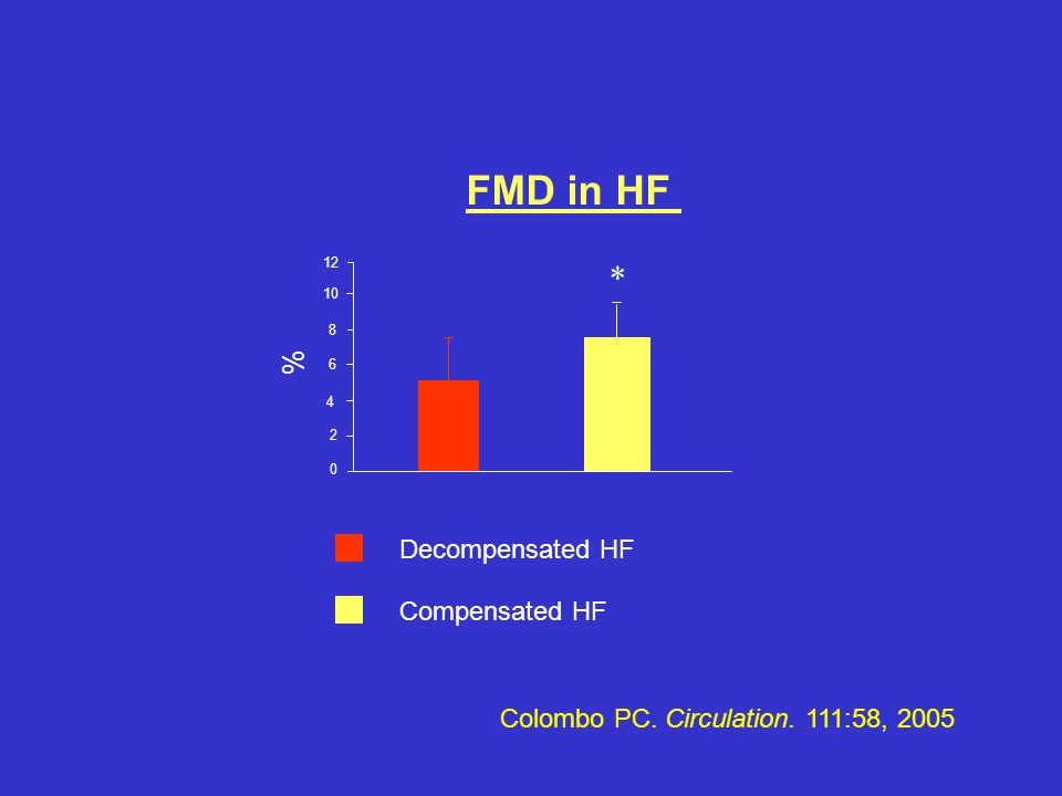 FMD in HF * % Decompensated HF Compensated HF