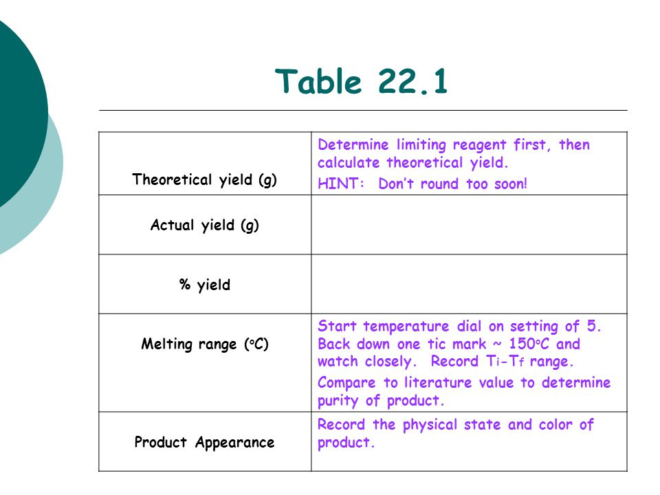 Table 22.1 Theoretical yield (g)