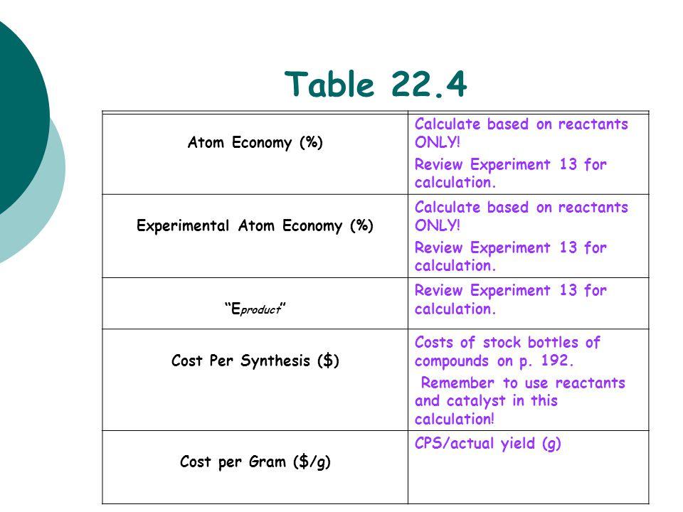 Experimental Atom Economy (%)
