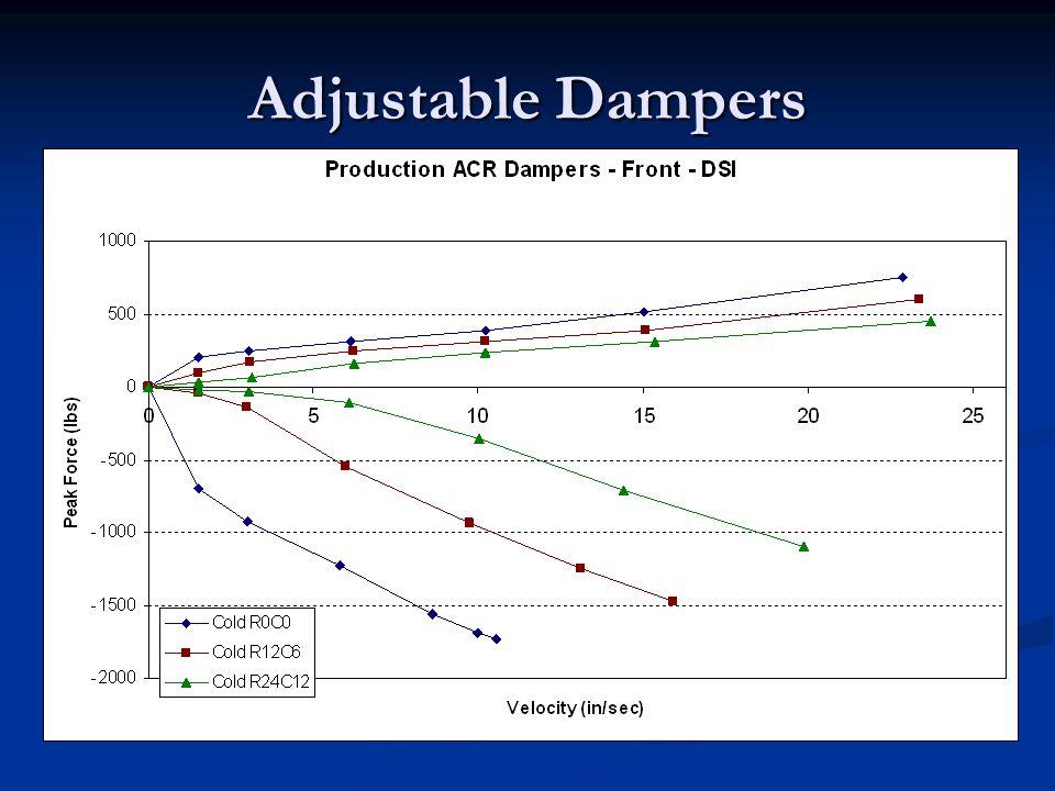 Adjustable Dampers