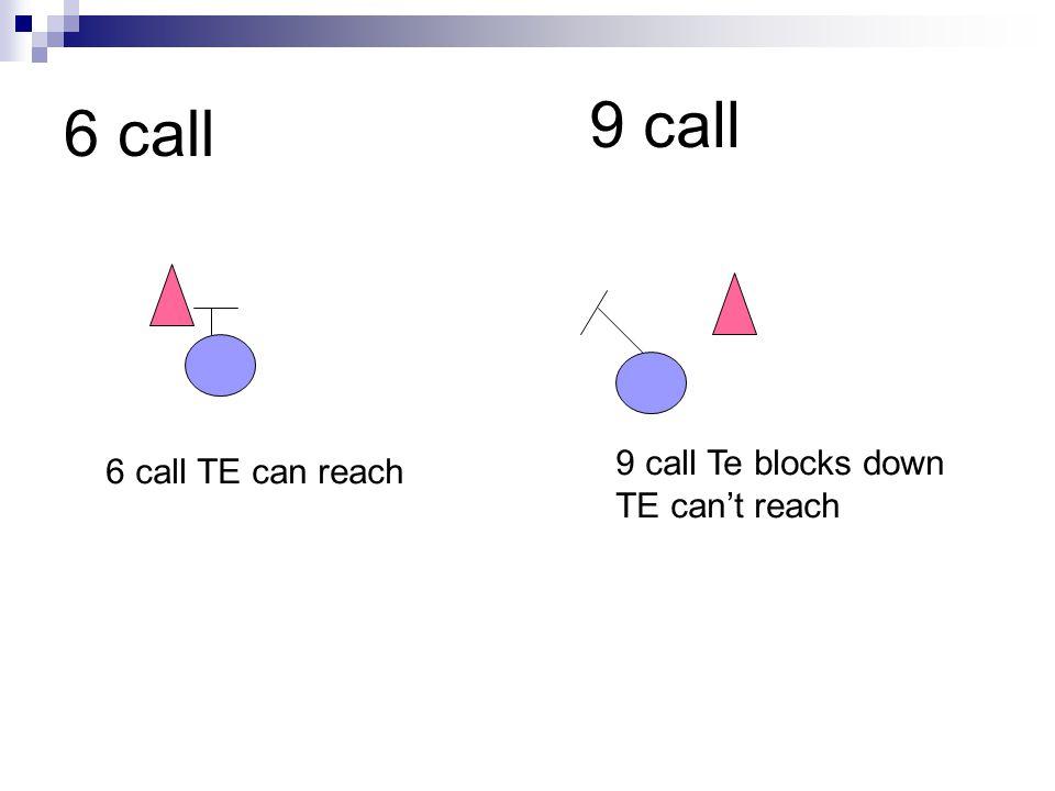 6 call 9 call 9 call Te blocks down TE can't reach 6 call TE can reach