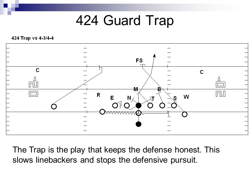 424 Guard Trap The Trap is the play that keeps the defense honest.