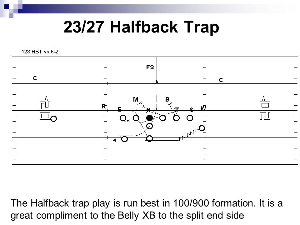 23/27 Halfback Trap The Halfback trap play is run best in 100/900 formation.