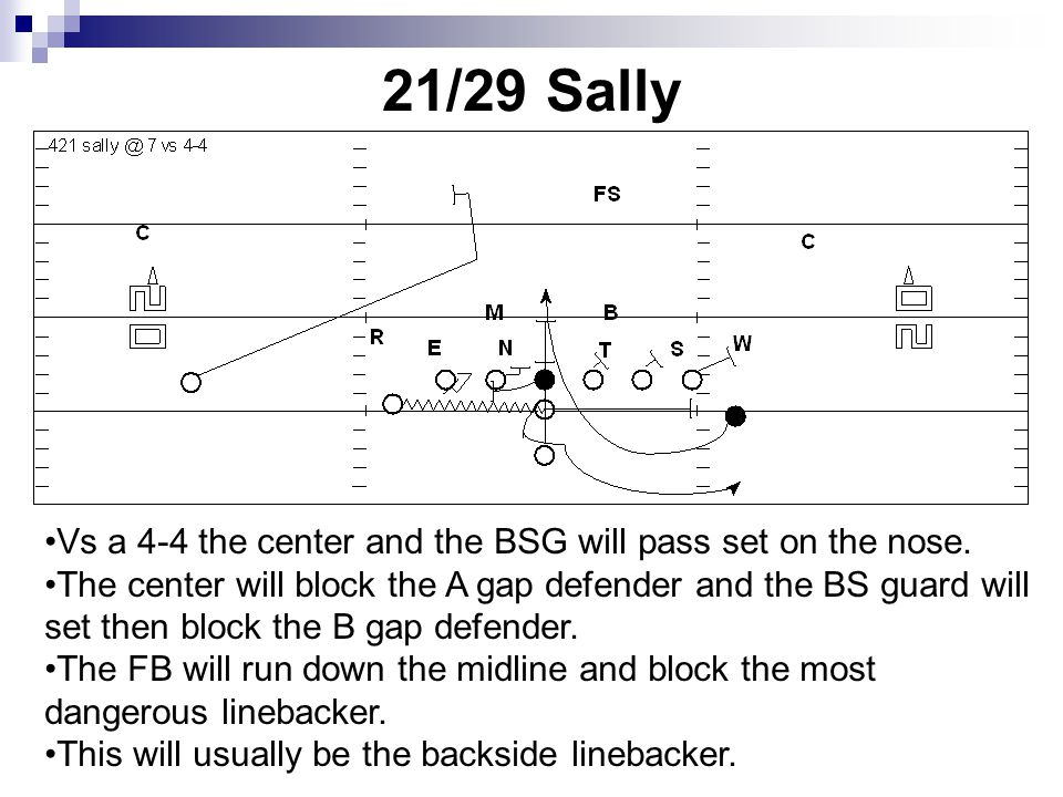 21/29 Sally Vs a 4-4 the center and the BSG will pass set on the nose.