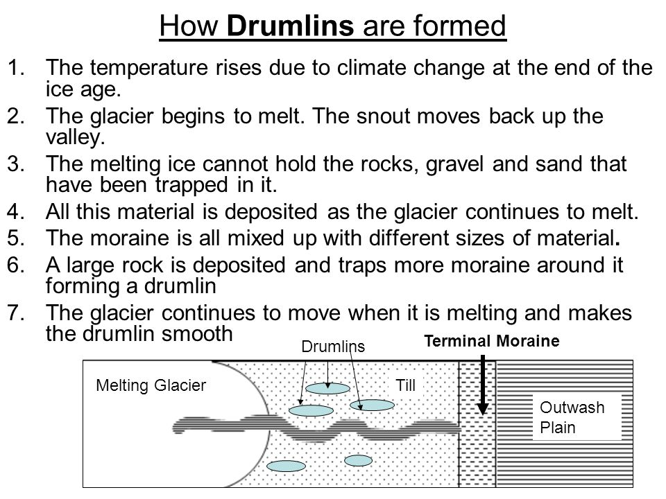 How Drumlins are formed