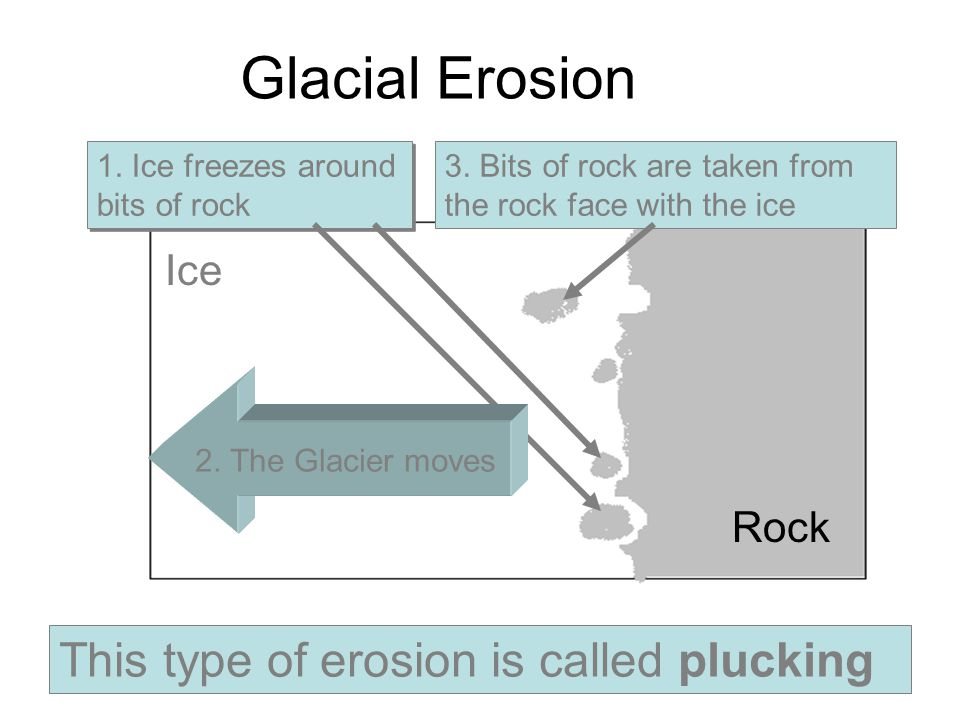Glacial Erosion This type of erosion is called plucking Ice Rock