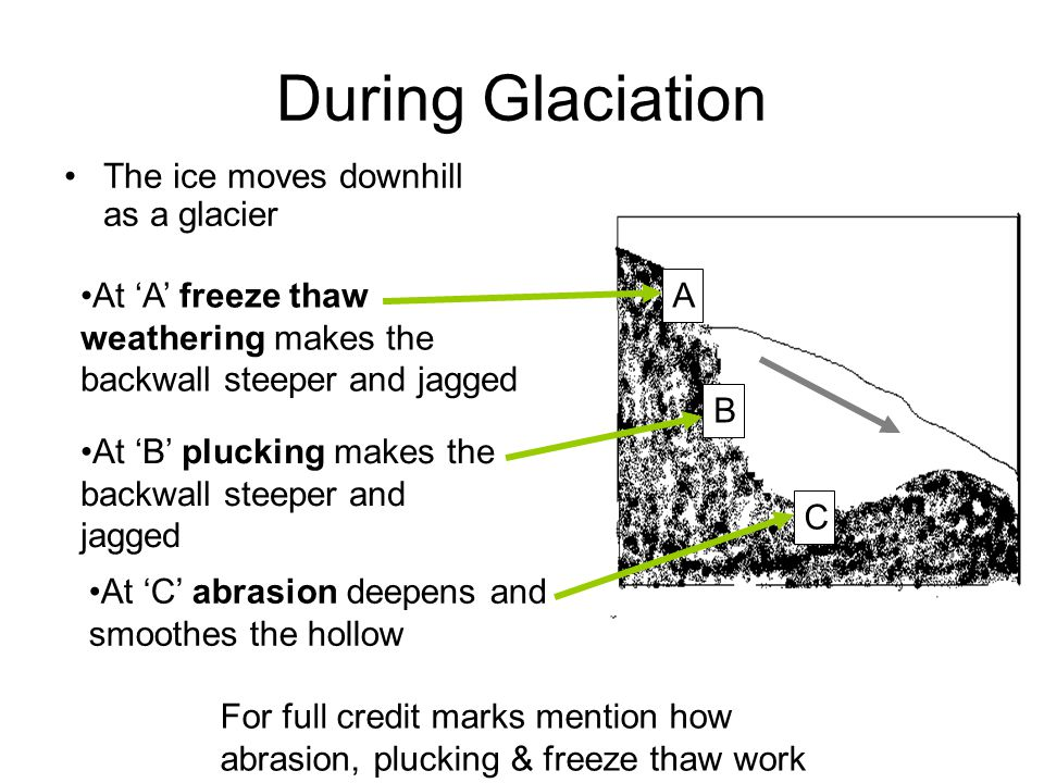 During Glaciation The ice moves downhill as a glacier