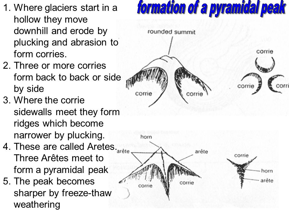 formation of a pyramidal peak