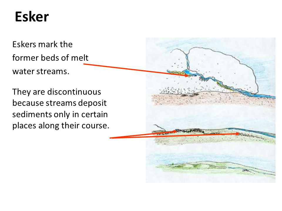 Esker Eskers mark the former beds of melt water streams.