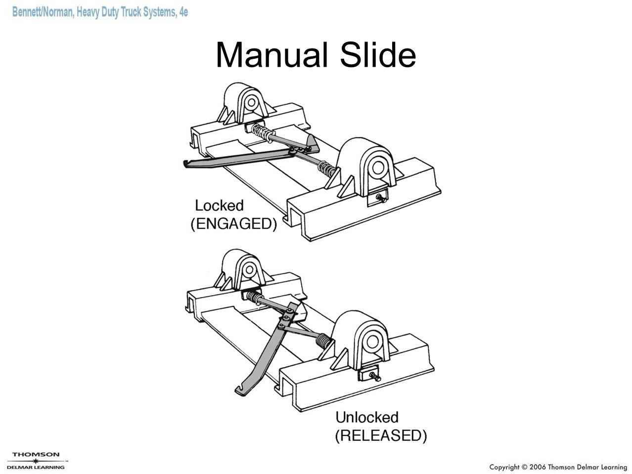 Manual Slide