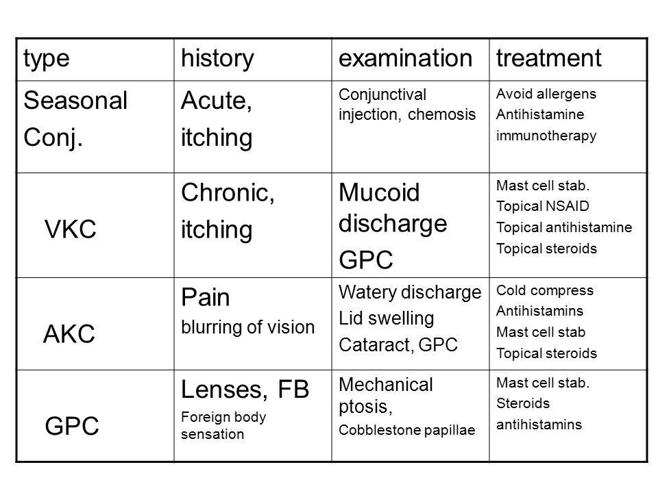 type history examination treatment Seasonal Conj. Acute, itching VKC