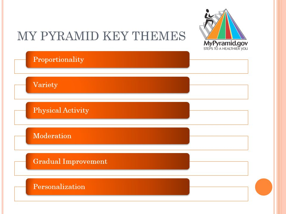 MY PYRAMID KEY THEMES Proportionality Variety Physical Activity