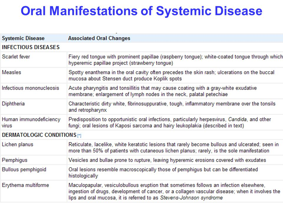 Oral Manifestations of Systemic Disease