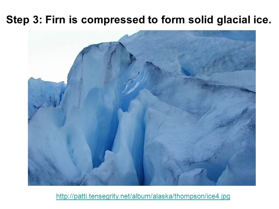 Step 3: Firn is compressed to form solid glacial ice.