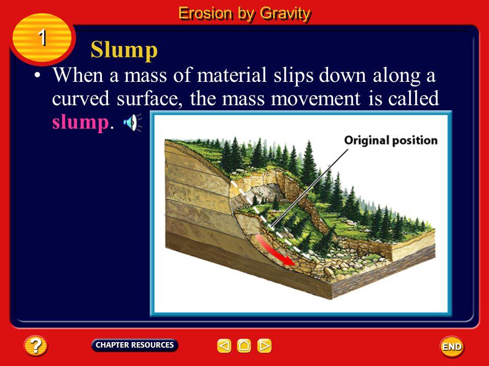 Erosion by Gravity 1. Slump.