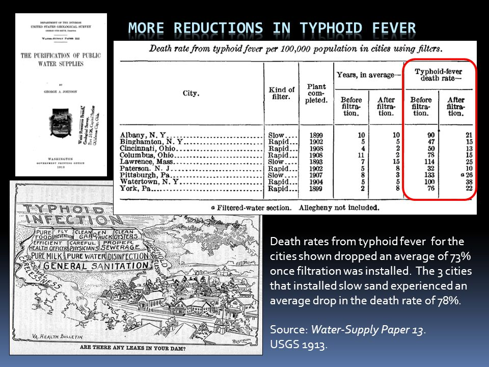 More Reductions in Typhoid Fever