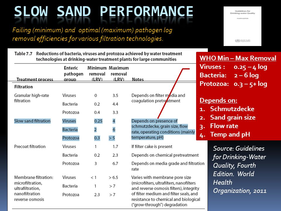 Slow Sand Performance Failing (minimum) and optimal (maximum) pathogen log removal efficiencies for various filtration technologies.