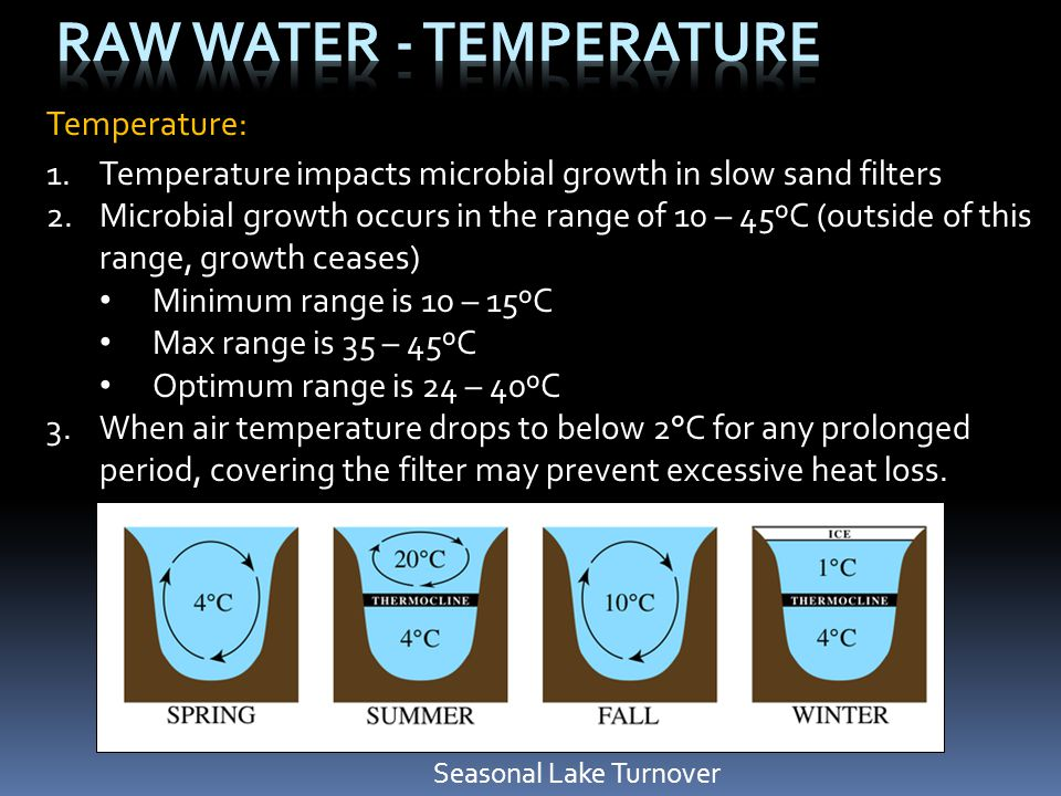 Raw Water - Temperature