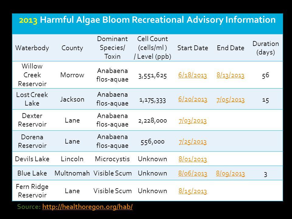 2013 Harmful Algae Bloom Recreational Advisory Information