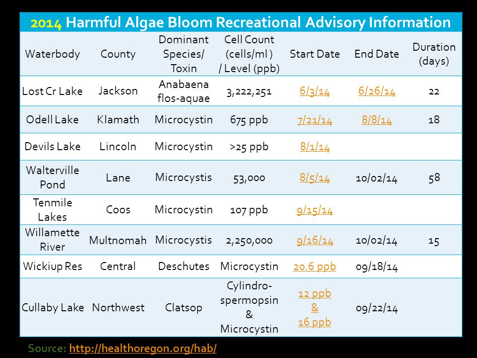 2014 Harmful Algae Bloom Recreational Advisory Information