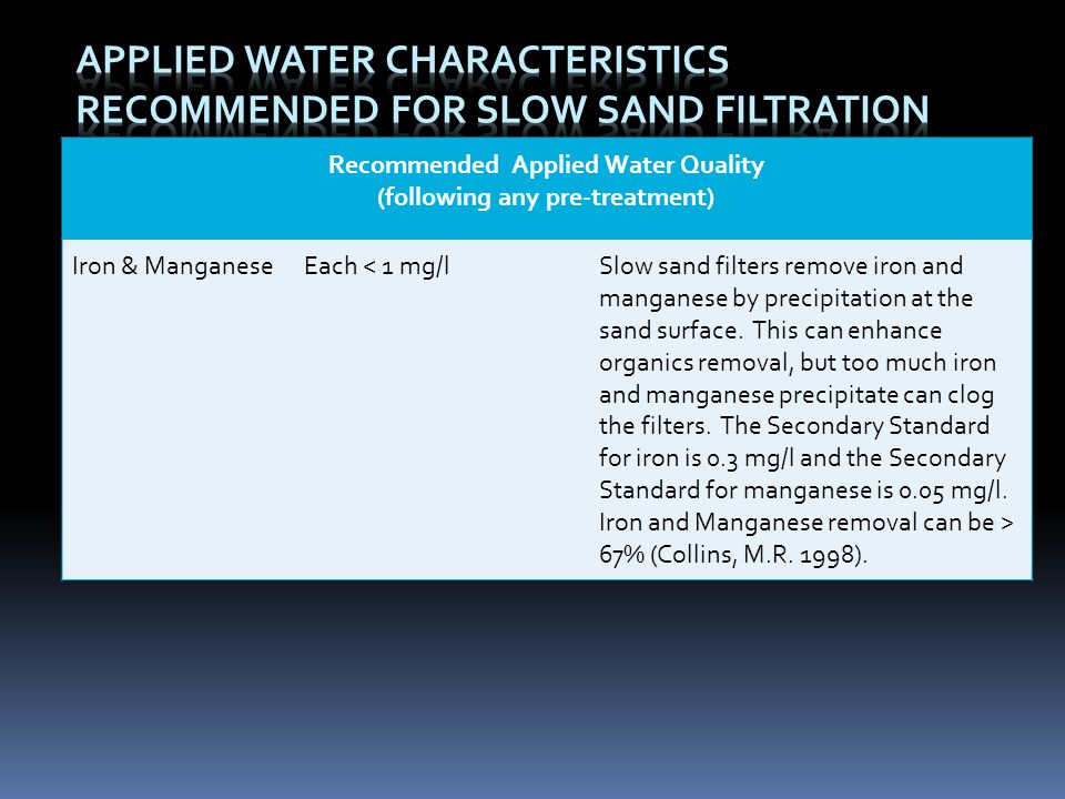 Recommended Applied Water Quality (following any pre-treatment)