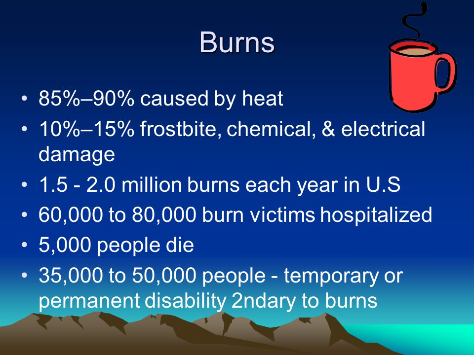 Burns 85%–90% caused by heat
