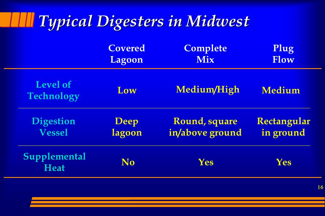 Typical Digesters in Midwest