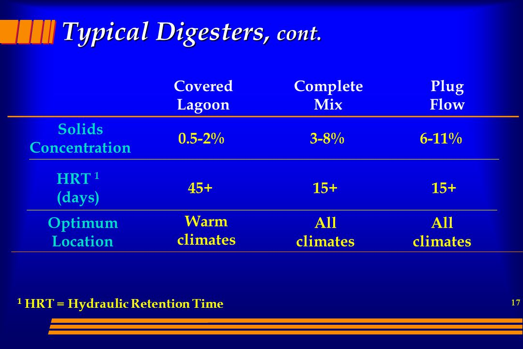 Typical Digesters, cont.