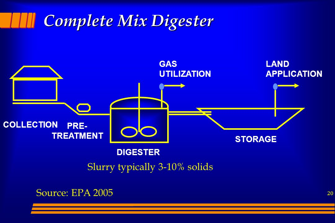 Complete Mix Digester Slurry typically 3-10% solids Source: EPA 2005