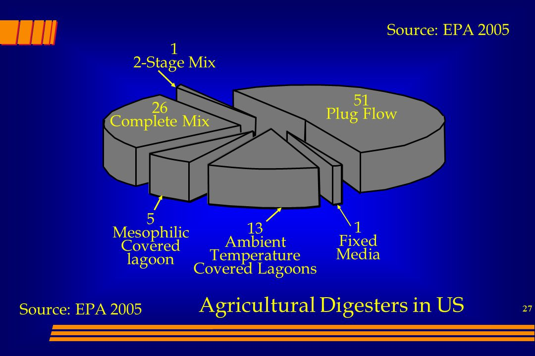 Agricultural Digesters in US
